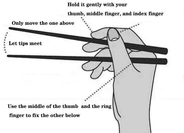Use chopsticks introduction